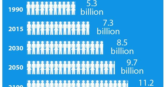world-populationcibo