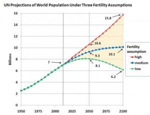 Ipotesi di fertilità