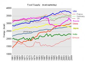 Fame e obesità nel mondo